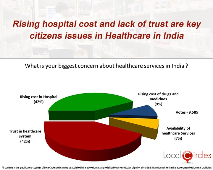 healthcare-costs-in-India