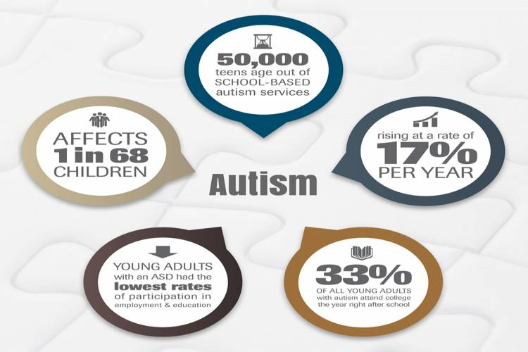 Seeking Funds to Gainfully Employ Adults with Autism - story -4