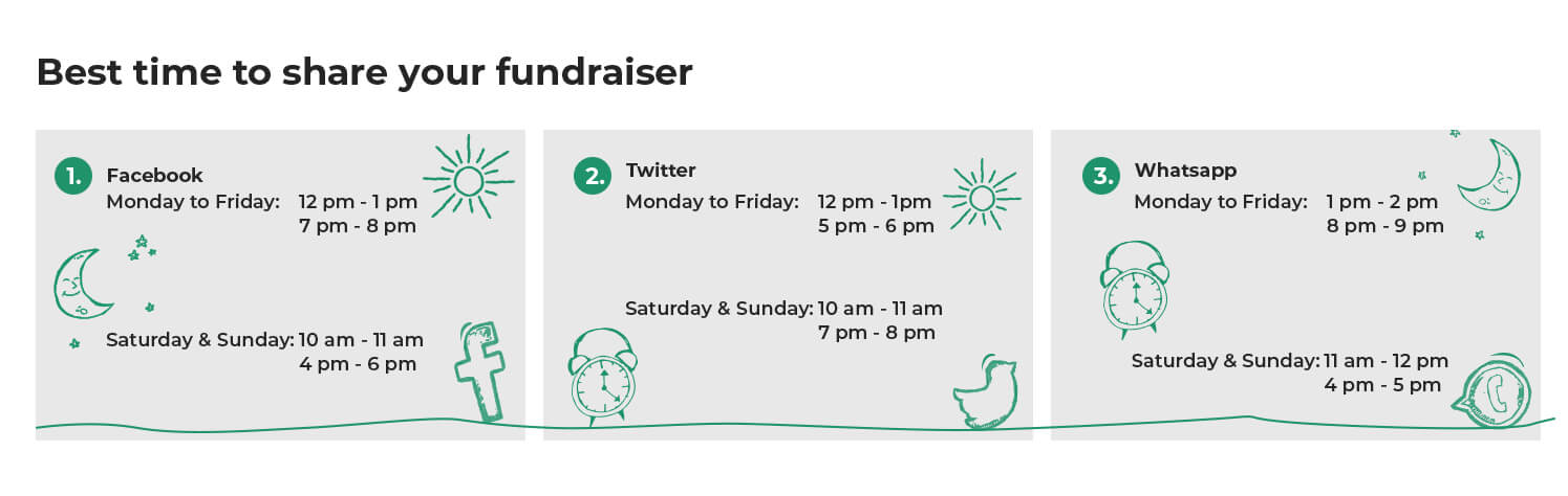 Best time to share your fundraiser