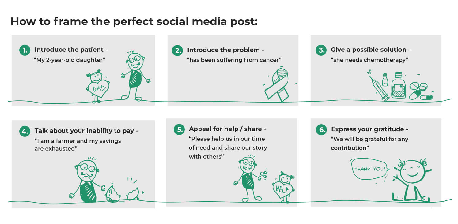 How to Frame the Perfect Social Media Post